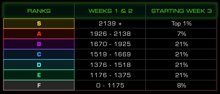 Таблица рангов StarCraft: Remastered